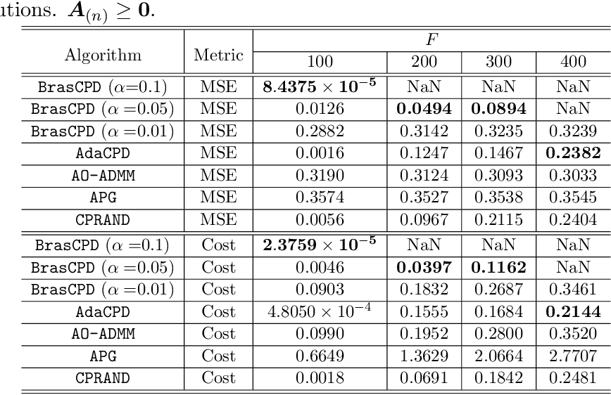 Figure 4 for Block-Randomized Stochastic Proximal Gradient for Low-Rank Tensor Factorization