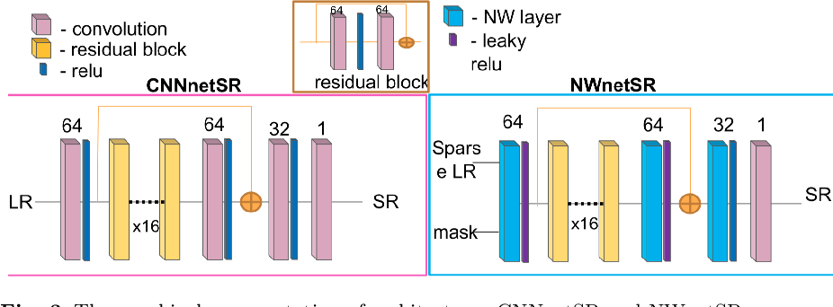 Figure 4 for Learning from Irregularly Sampled Data for Endomicroscopy Super-resolution: A Comparative Study of Sparse and Dense Approaches