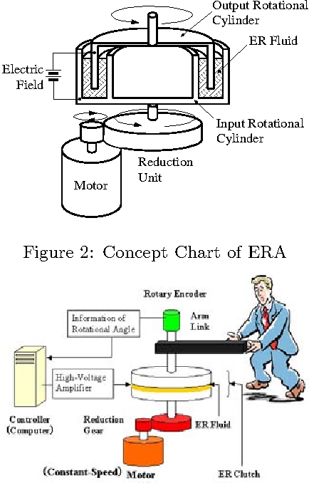 Development of a 6-DOF force display system using ER