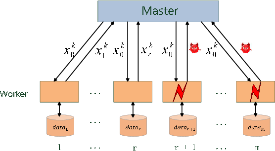 Figure 2 for RSA: Byzantine-Robust Stochastic Aggregation Methods for Distributed Learning from Heterogeneous Datasets