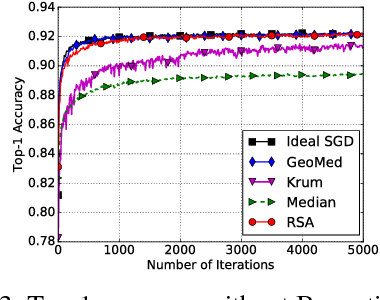 Figure 3 for RSA: Byzantine-Robust Stochastic Aggregation Methods for Distributed Learning from Heterogeneous Datasets