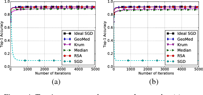 Figure 4 for RSA: Byzantine-Robust Stochastic Aggregation Methods for Distributed Learning from Heterogeneous Datasets