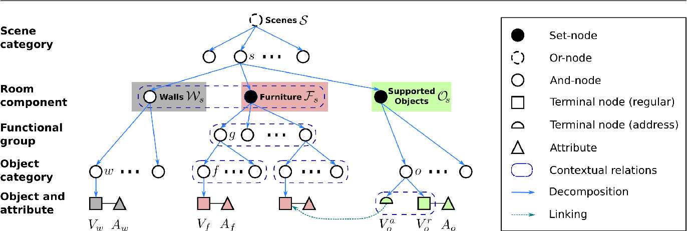 Figure 3 for Configurable 3D Scene Synthesis and 2D Image Rendering with Per-Pixel Ground Truth using Stochastic Grammars
