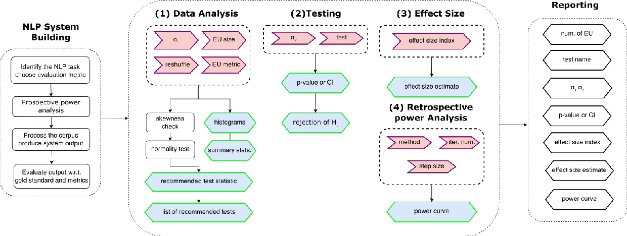 Figure 1 for NLPStatTest: A Toolkit for Comparing NLP System Performance