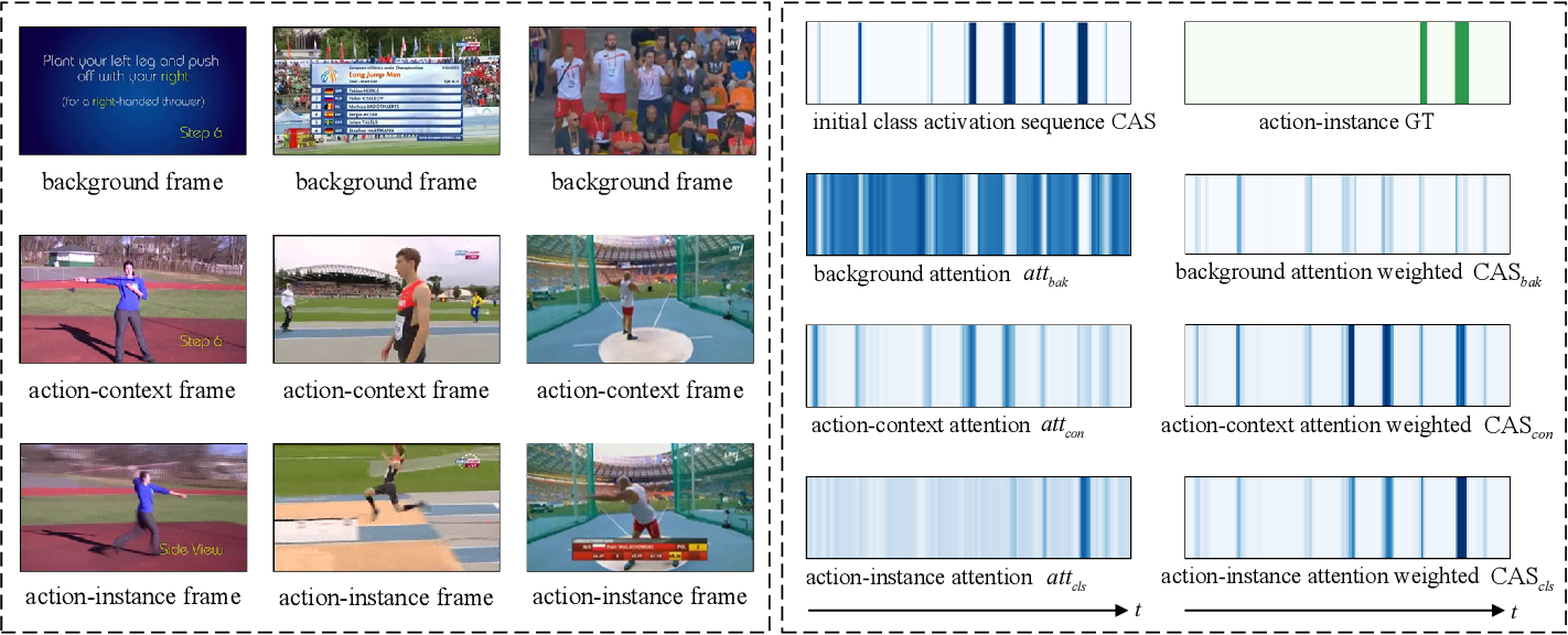Figure 1 for ACM-Net: Action Context Modeling Network for Weakly-Supervised Temporal Action Localization