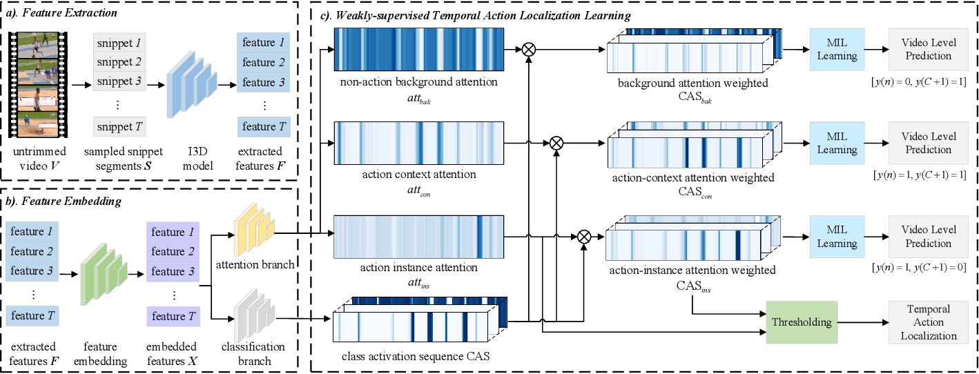Figure 2 for ACM-Net: Action Context Modeling Network for Weakly-Supervised Temporal Action Localization