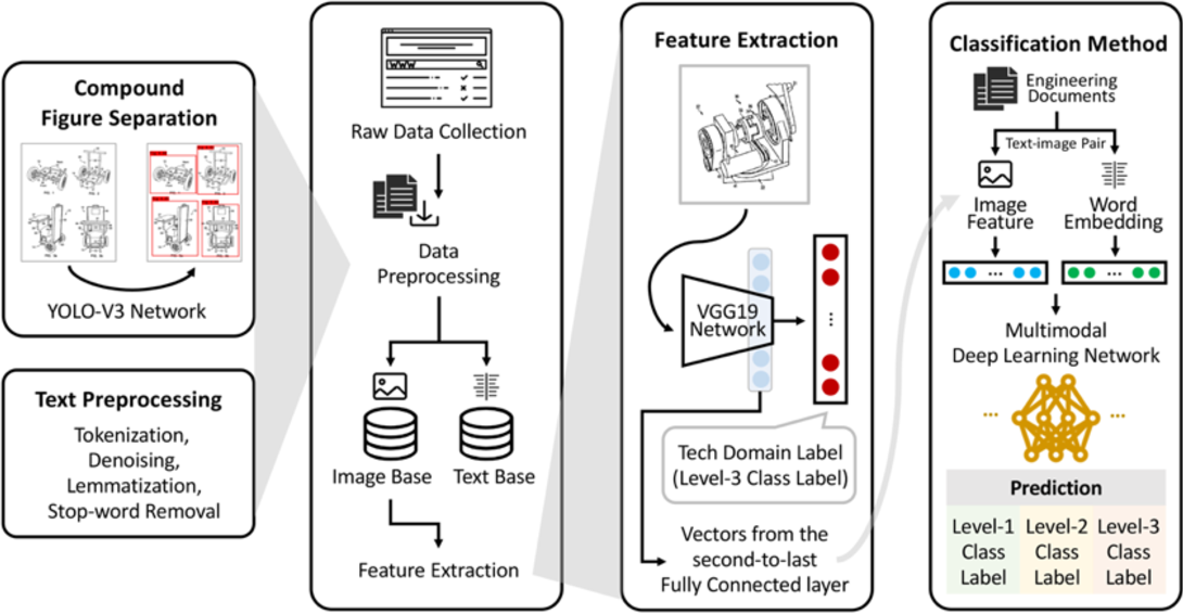Figure 1 for Deep Learning for Technical Document Classification