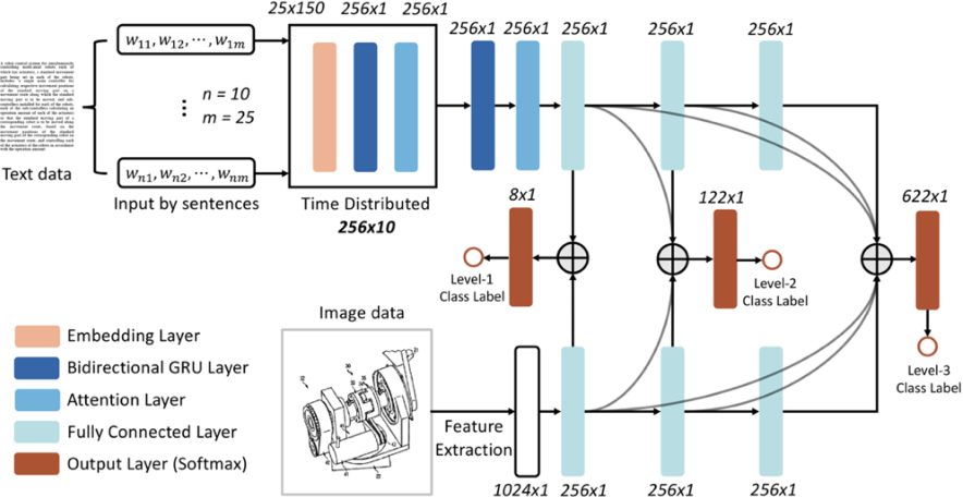 Figure 3 for Deep Learning for Technical Document Classification