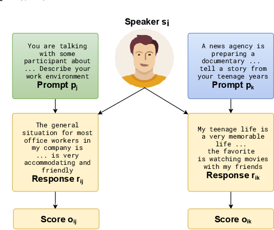 Figure 1 for Speaker-Conditioned Hierarchical Modeling for Automated Speech Scoring