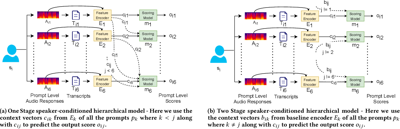 Figure 3 for Speaker-Conditioned Hierarchical Modeling for Automated Speech Scoring