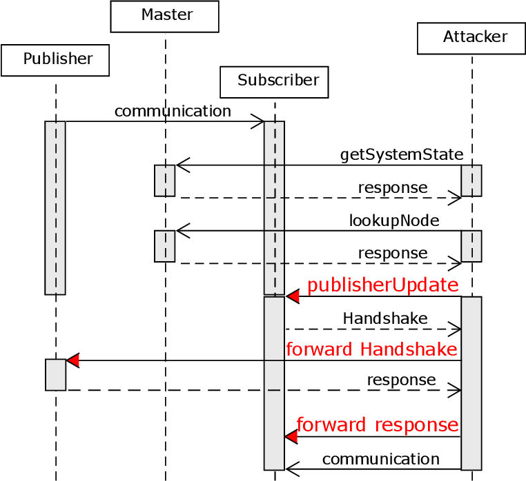 Security for the Robot Operating System - Semantic Scholar
