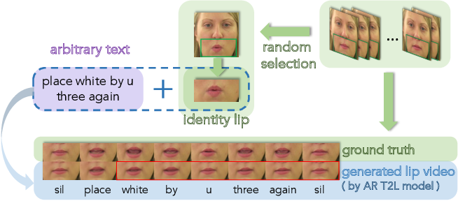 Figure 1 for High-Speed and High-Quality Text-to-Lip Generation