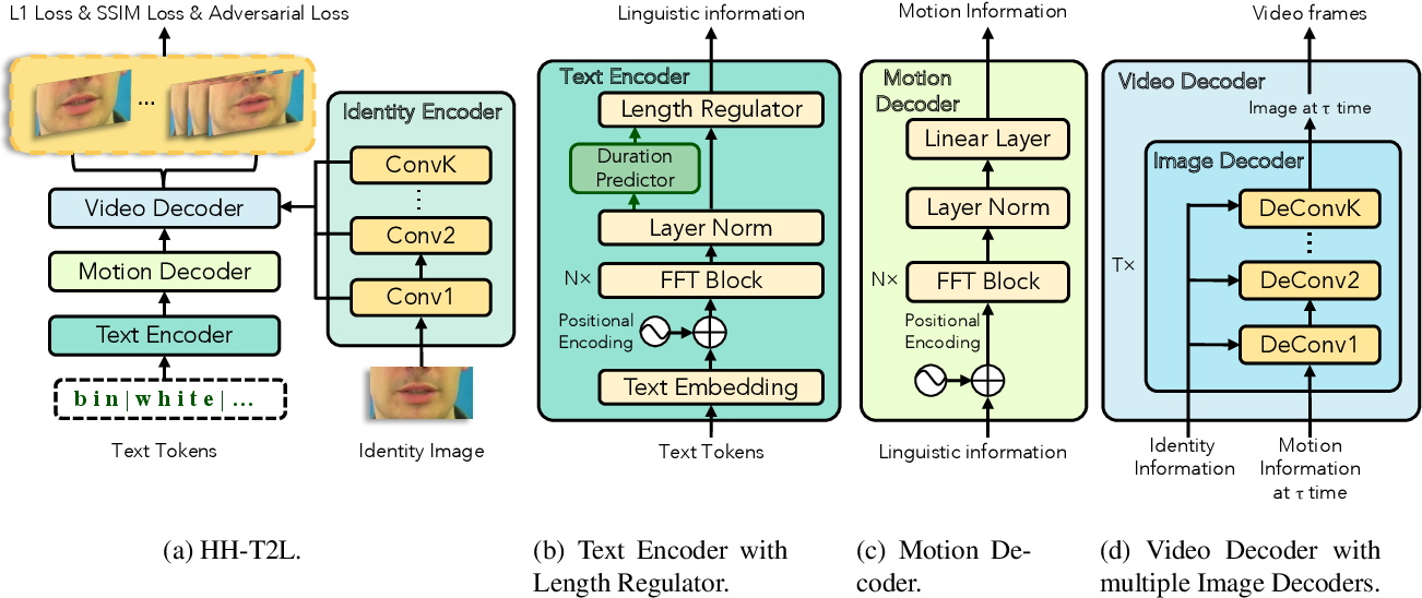 Figure 3 for High-Speed and High-Quality Text-to-Lip Generation