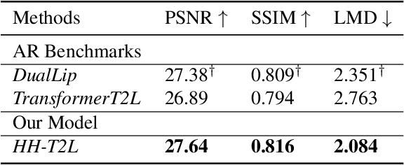 Figure 4 for High-Speed and High-Quality Text-to-Lip Generation