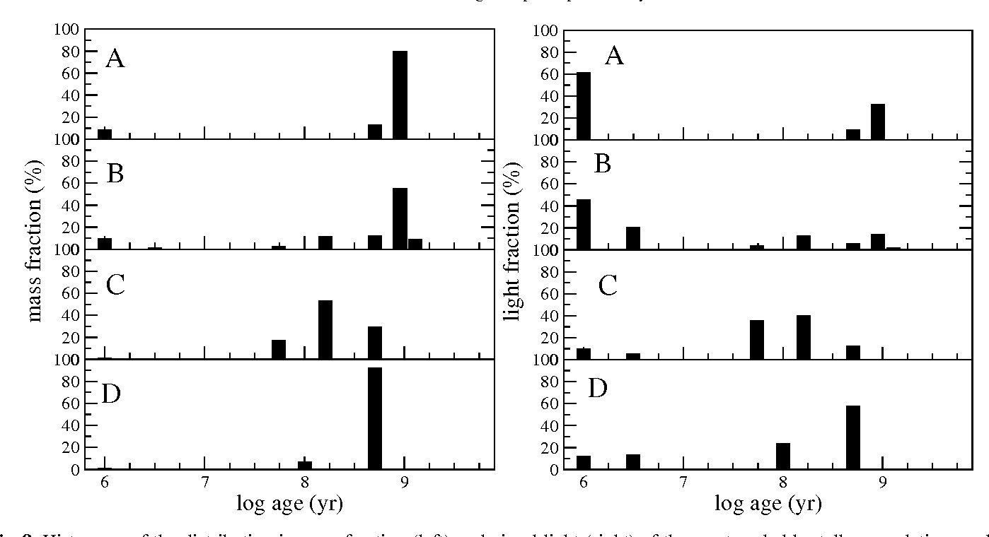 Fig. 8. Histogram of the distribution in mass fraction (left) and visual light (right) of the most probable stellar population models fitted by STARLIGHT for each of the observed knots.