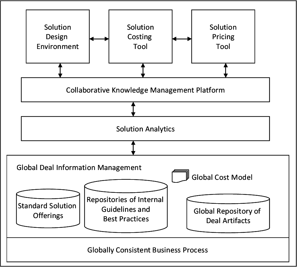 On the Role of Analytics in Estimating the Cost of Delivering