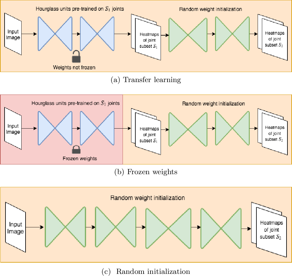 Figure 1 for KPTransfer: improved performance and faster convergence from keypoint subset-wise domain transfer in human pose estimation