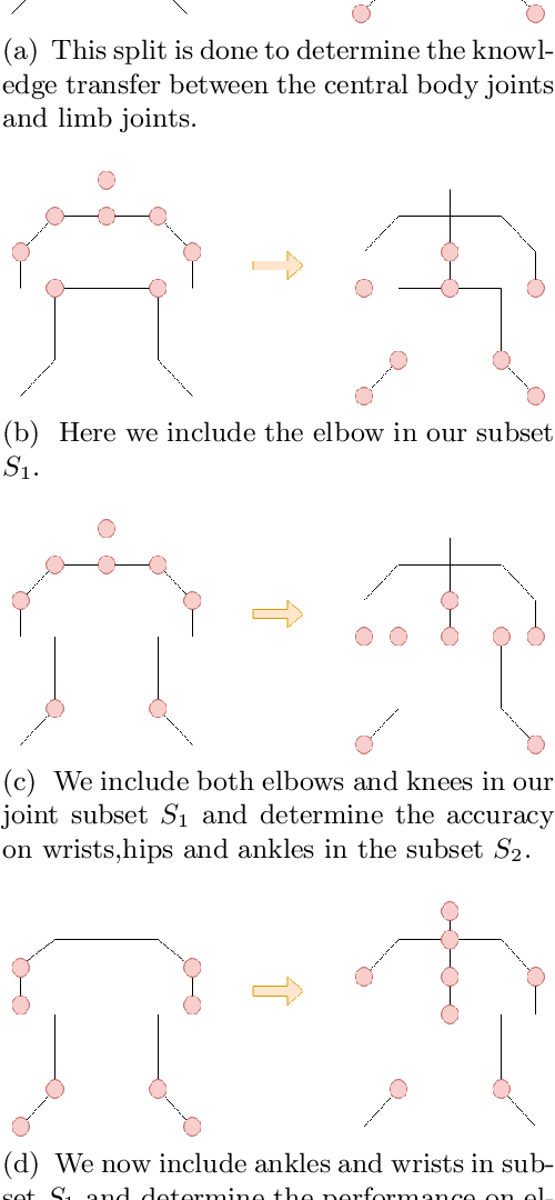 Figure 3 for KPTransfer: improved performance and faster convergence from keypoint subset-wise domain transfer in human pose estimation