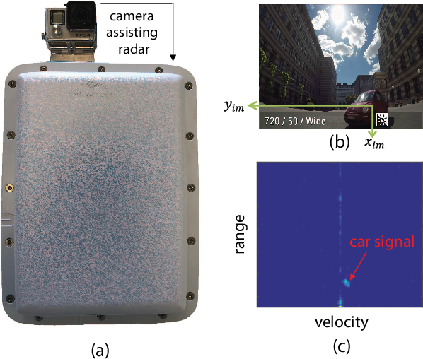 Figure 3 for Object Detection and 3D Estimation via an FMCW Radar Using a Fully Convolutional Network