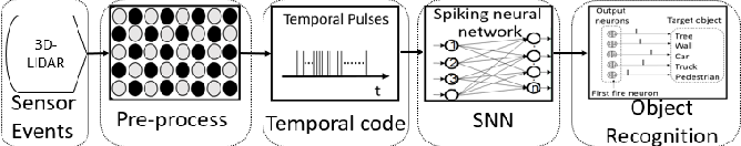 Figure 1 for A Spike Learning System for Event-driven Object Recognition