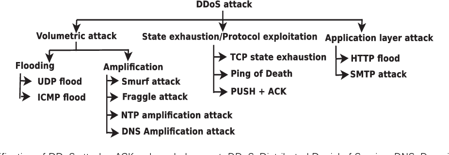 Figure 5 from Research Trends in Security and DDoS in SDN