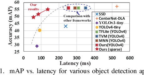 Figure 1 for Achieving Real-Time Object Detection on MobileDevices with Neural Pruning Search