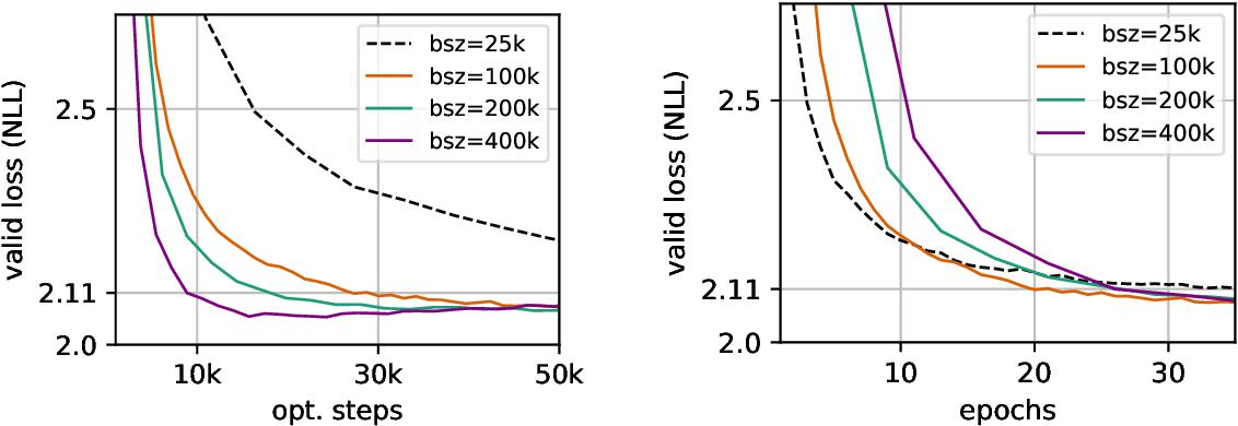 Figure 1 for Scaling Neural Machine Translation