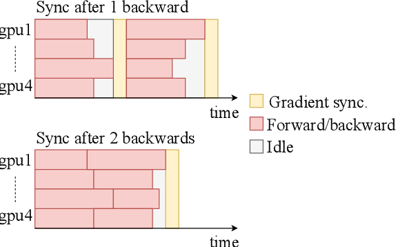 Figure 3 for Scaling Neural Machine Translation