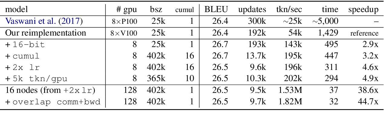 Figure 2 for Scaling Neural Machine Translation