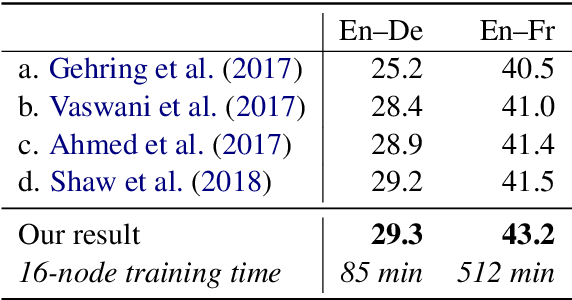 Figure 4 for Scaling Neural Machine Translation