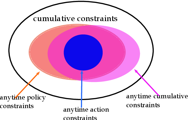 Figure 1 for An Efficient Pessimistic-Optimistic Algorithm for Constrained Linear Bandits
