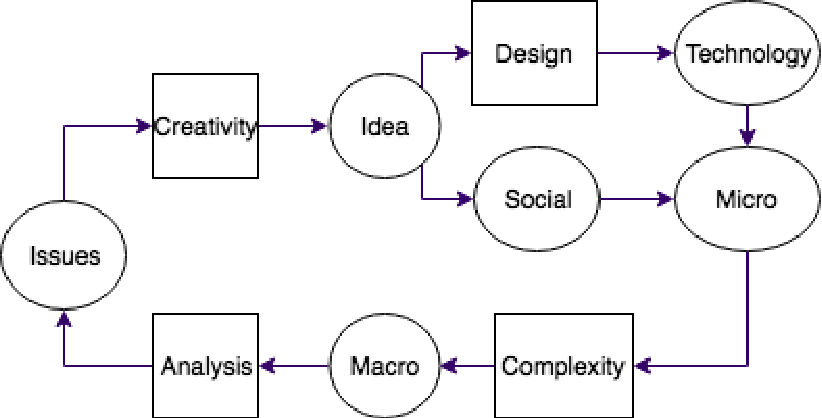 Figure 1 for Understanding Social Networks using Transfer Learning