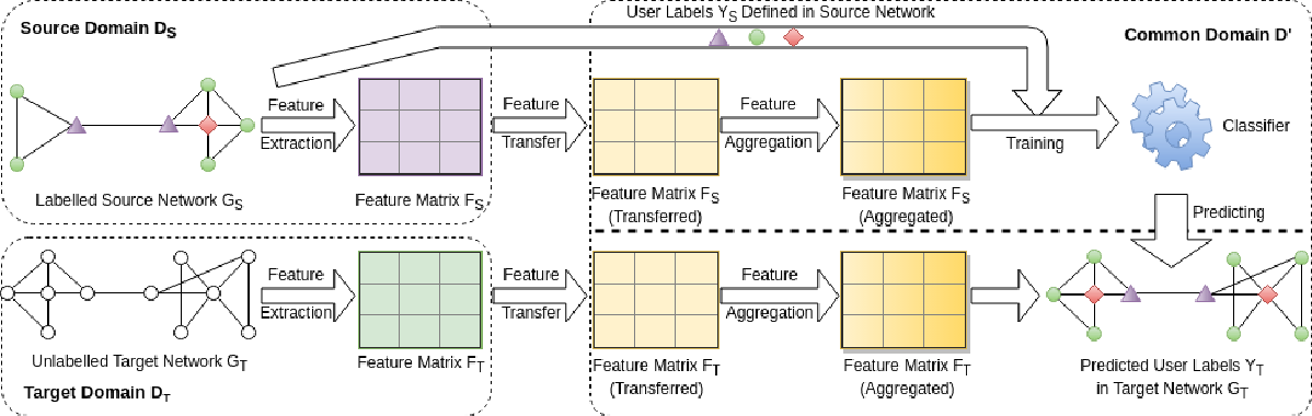 Figure 3 for Understanding Social Networks using Transfer Learning