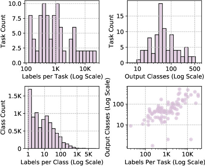 Figure 3 for Exceeding the Limits of Visual-Linguistic Multi-Task Learning