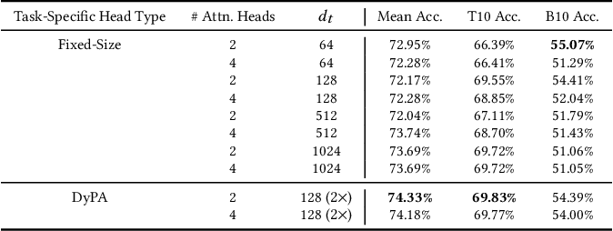 Figure 4 for Exceeding the Limits of Visual-Linguistic Multi-Task Learning