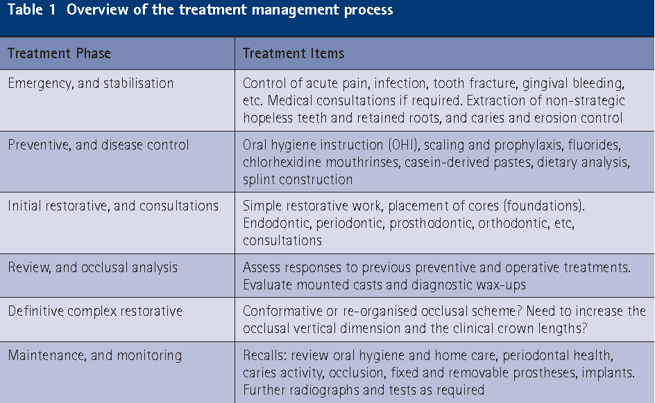 Table 1 from Oral diagnosis and treatment planning: part 1