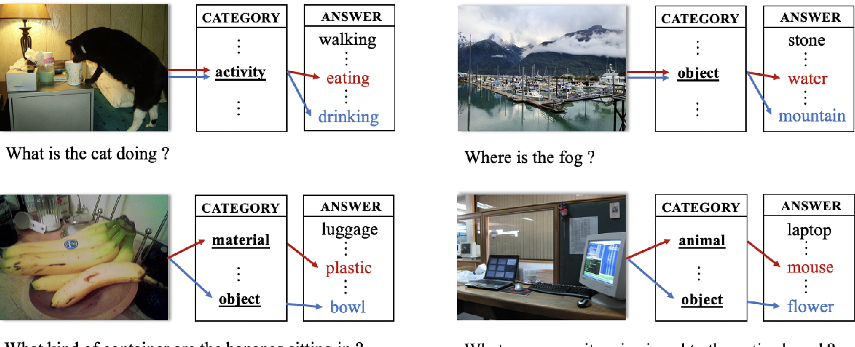 Figure 3 for Latent Variable Models for Visual Question Answering