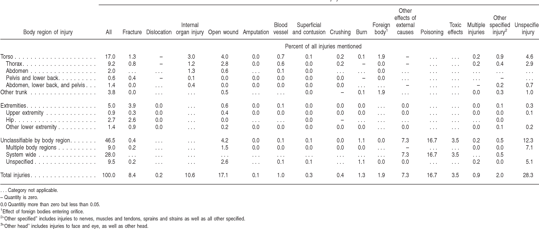 Table 24 from Deaths: injuries, 2002  - Semantic Scholar