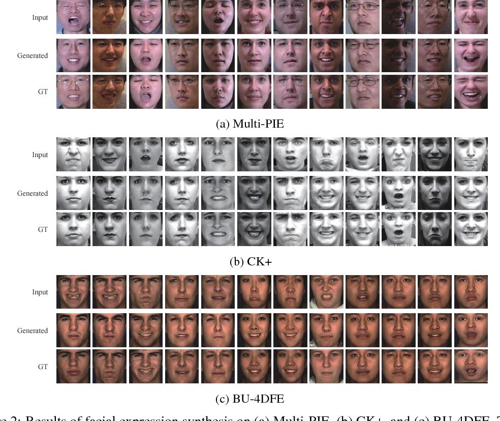 Figure 3 for Geometry-Contrastive GAN for Facial Expression Transfer