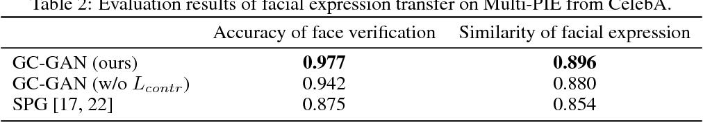 Figure 4 for Geometry-Contrastive GAN for Facial Expression Transfer