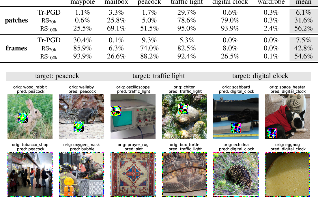 Figure 4 for Sparse-RS: a versatile framework for query-efficient sparse black-box adversarial attacks