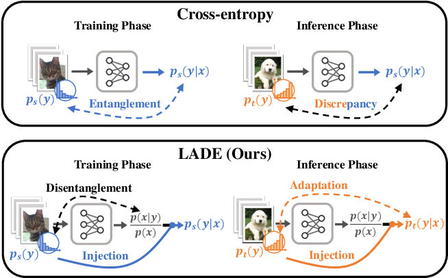 Figure 1 for Disentangling Label Distribution for Long-tailed Visual Recognition