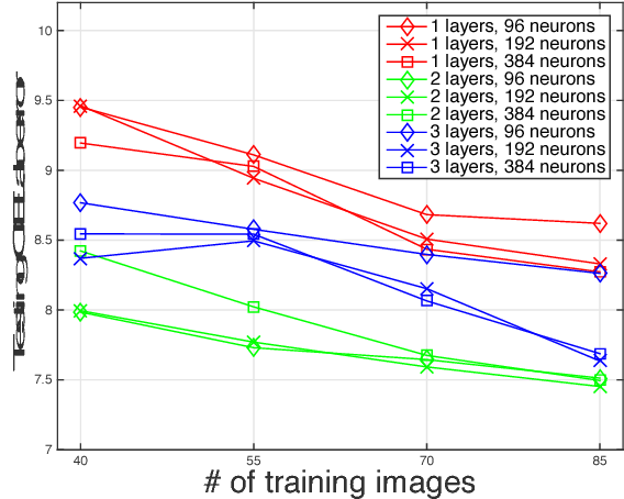Figure 4 for Automatic Photo Adjustment Using Deep Neural Networks