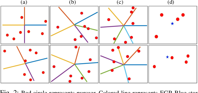 Figure 2 for Encirclement Guaranteed Cooperative Pursuit with Robust Model Predictive Control