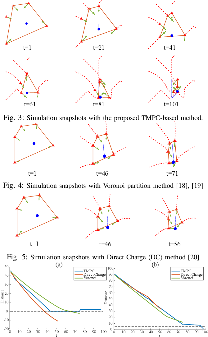Figure 3 for Encirclement Guaranteed Cooperative Pursuit with Robust Model Predictive Control