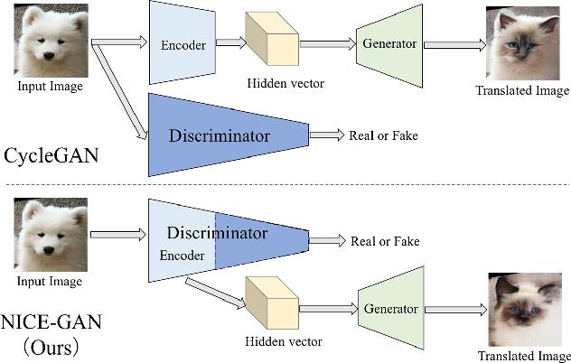 Figure 1 for Reusing Discriminators for Encoding: Towards Unsupervised Image-to-Image Translation