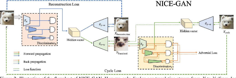 Figure 3 for Reusing Discriminators for Encoding: Towards Unsupervised Image-to-Image Translation