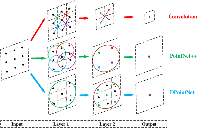 Figure 3 for DPointNet: A Density-Oriented PointNet for 3D Object Detection in Point Clouds