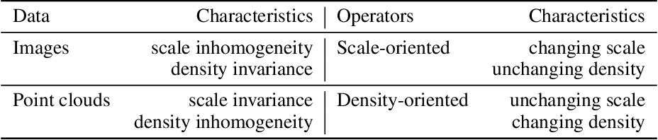 Figure 2 for DPointNet: A Density-Oriented PointNet for 3D Object Detection in Point Clouds