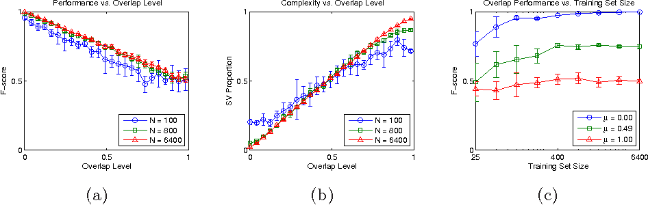 Figure 3 for A Characterization of the Combined Effects of Overlap and Imbalance on the SVM Classifier